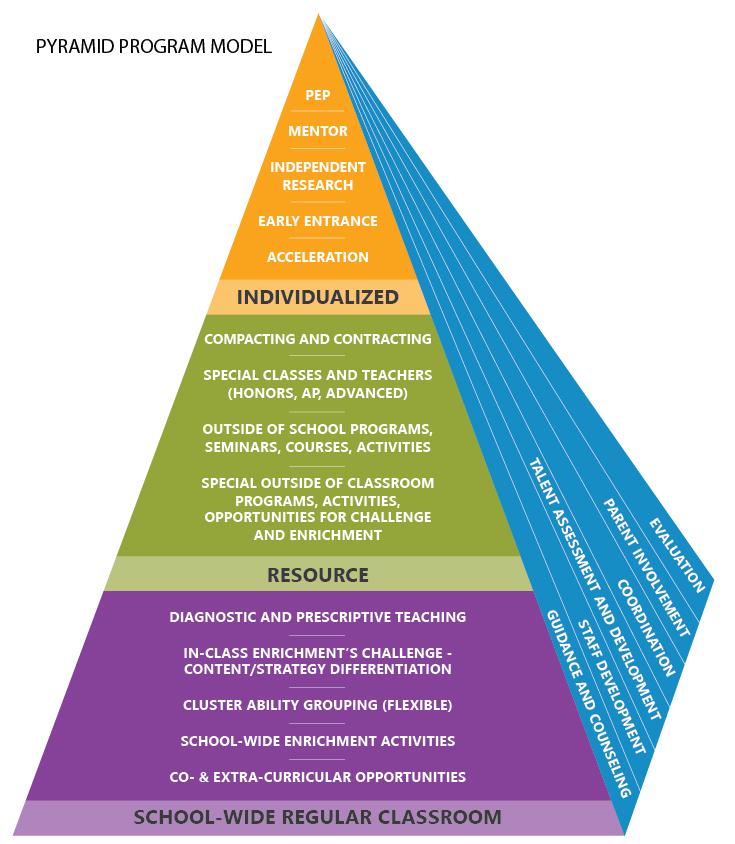 gt-pyramid_program_model