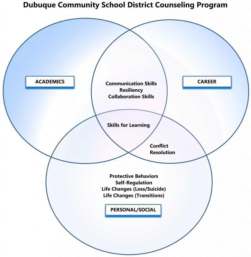 counseling-venn-diagram
