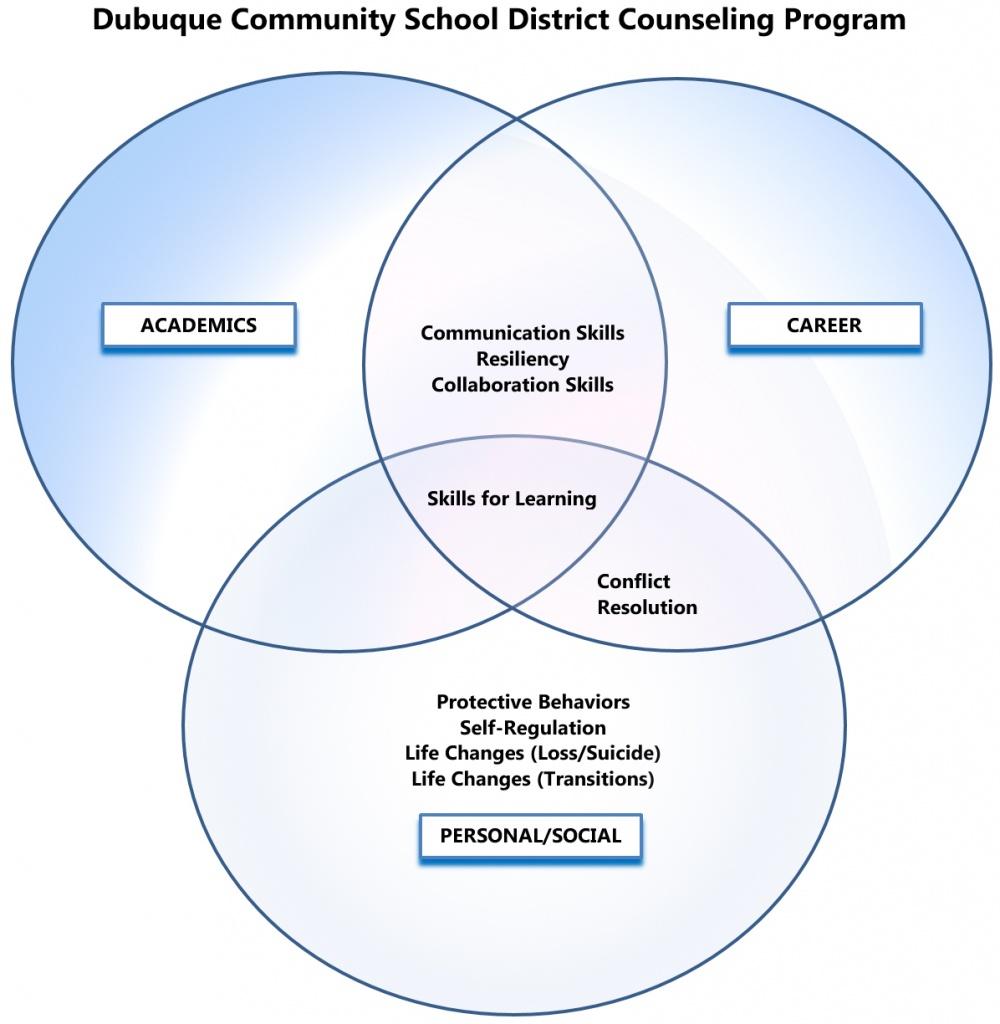 Curriculum dubuque community schools counseling venn diagram pooptronica